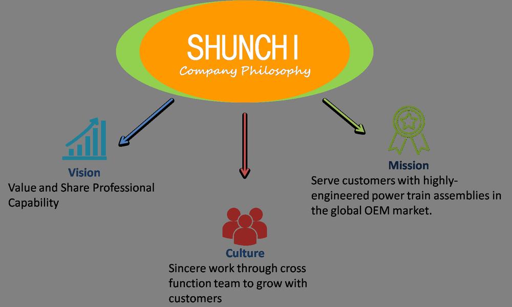 SHUNCHI Philosophy